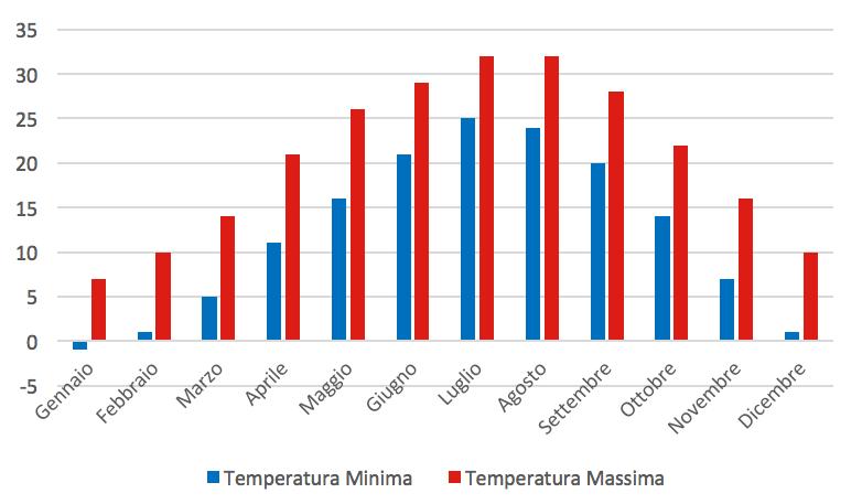 Grafico delle temperature medie di Nanchino